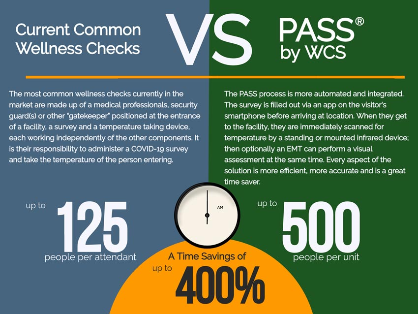 Image of time savings by using PASS by WCS